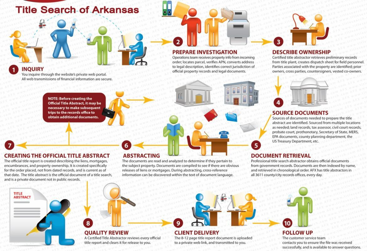 Our processes for Arkansas  Title Search